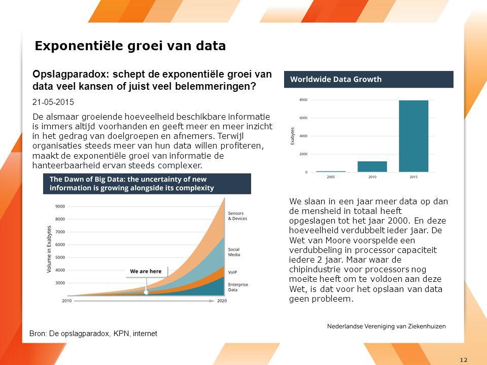 Opslagparadox: schept de exponentiële groei van data veel kansen of juist veel belemmeringen.