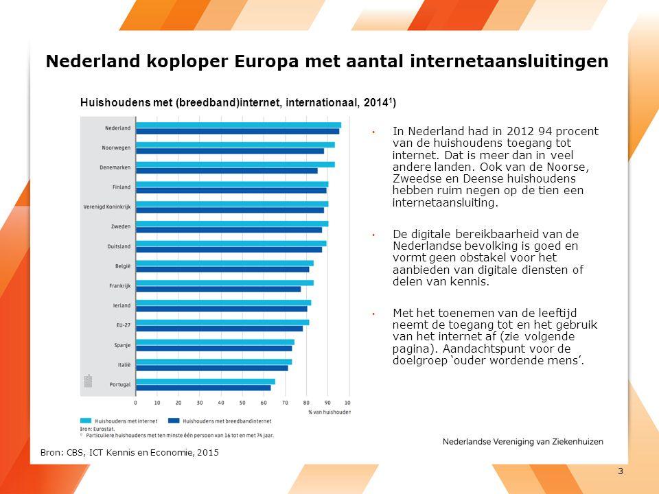 Nederland koploper Europa met aantal internetaansluitingen In Nederland had in 2012 94 procent van de huishoudens toegang tot internet.