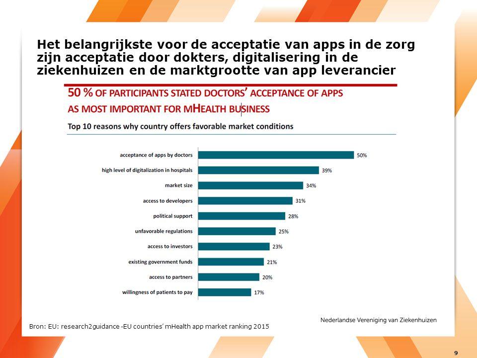 Het belangrijkste voor de acceptatie van apps in de zorg zijn acceptatie door dokters, digitalisering in de ziekenhuizen en de marktgrootte van app leverancier Bron: EU: research2guidance -EU countries' mHealth app market ranking 2015 9