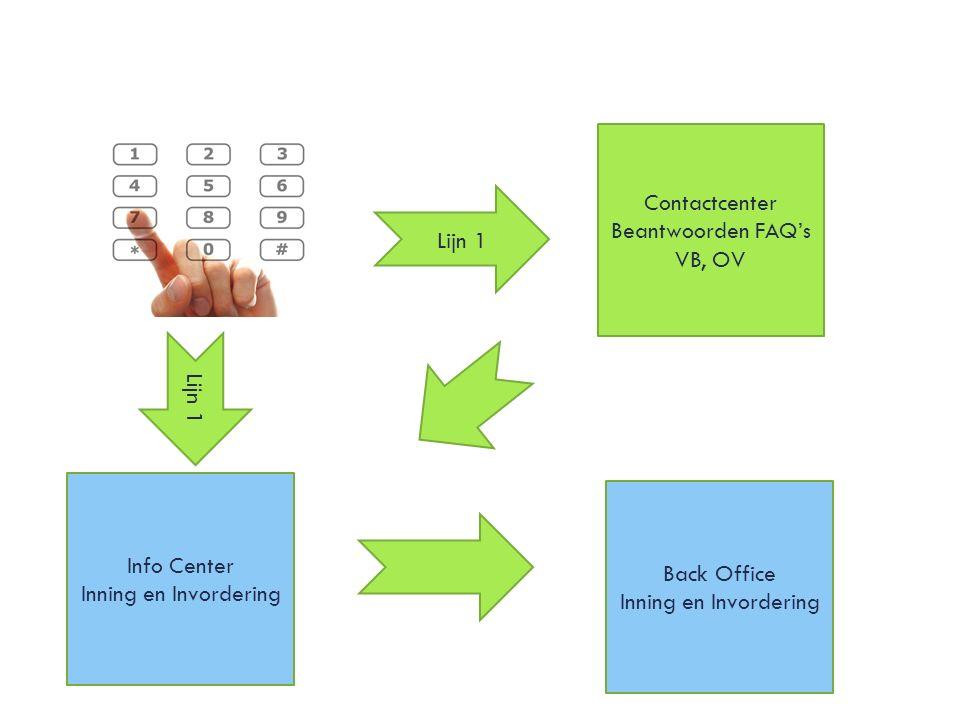 Lijn 1 Contactcenter Beantwoorden FAQ's VB, OV Lijn 1 Info Center Inning en Invordering Back Office Inning en Invordering