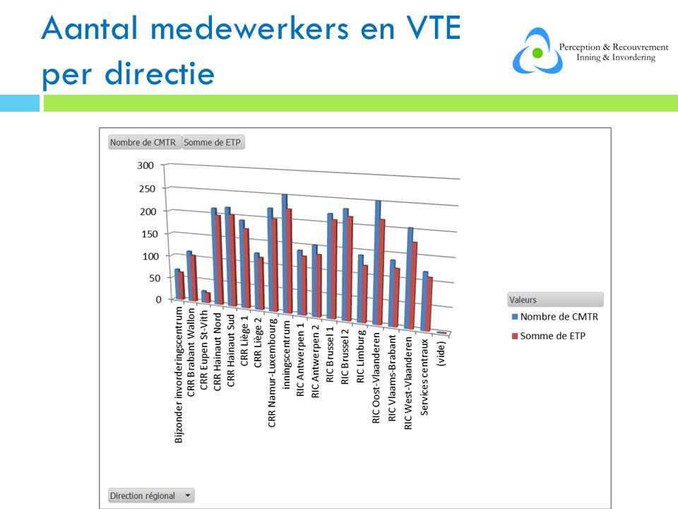 Aantal medewerkers en VTE per directie