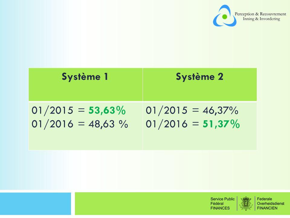 Système 1Système 2 01/2015 = 53,63% 01/2016 = 48,63 % 01/2015 = 46,37% 01/2016 = 51,37%