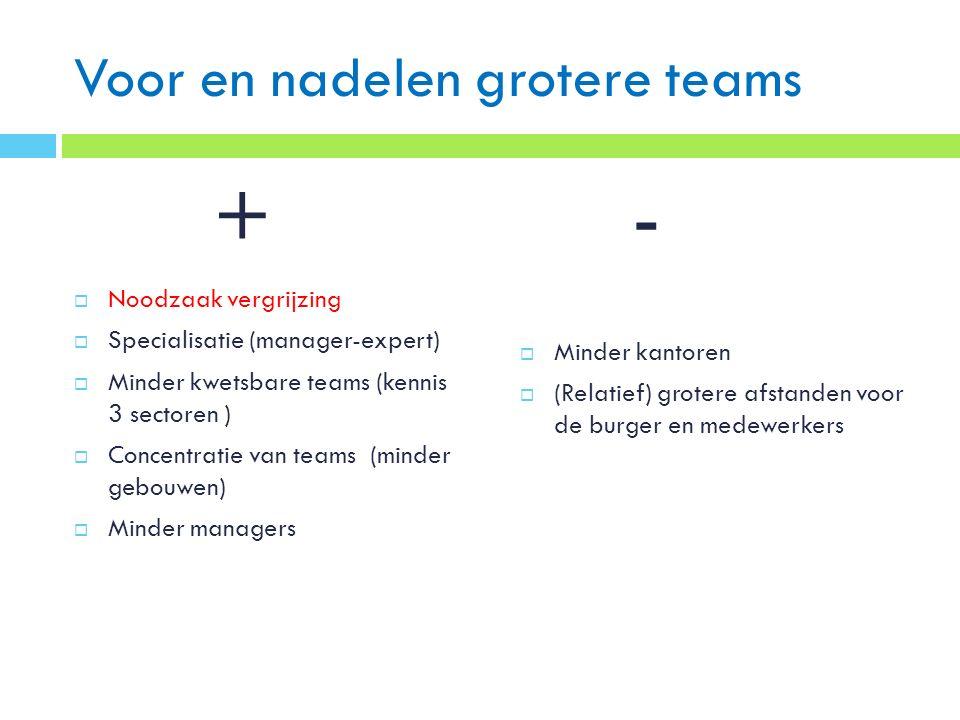Voor en nadelen grotere teams  Noodzaak vergrijzing  Specialisatie (manager-expert)  Minder kwetsbare teams (kennis 3 sectoren )  Concentratie van teams (minder gebouwen)  Minder managers  Minder kantoren  (Relatief) grotere afstanden voor de burger en medewerkers +-