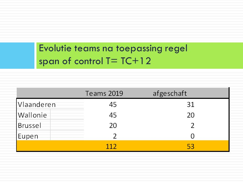 Evolutie teams na toepassing regel span of control T= TC+12