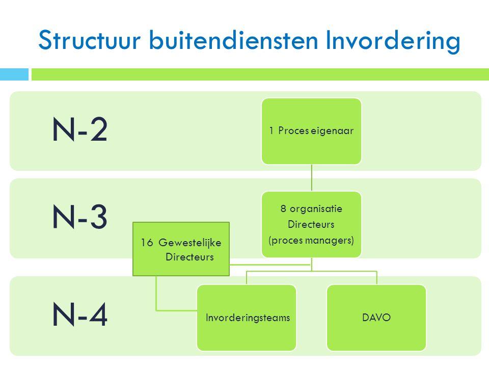 Structuur buitendiensten Invordering N-4 N-3 N-2 1 Proces eigenaar 8 organisatie Directeurs (proces managers) InvorderingsteamsDAVO 16Gewestelijke Directeurs