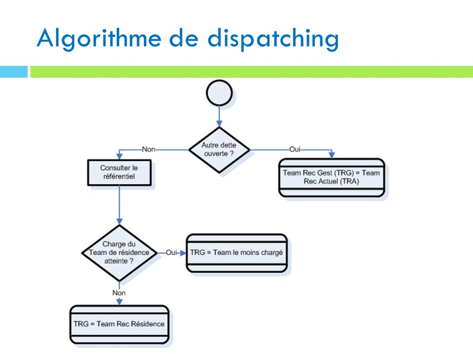 Algorithme de dispatching