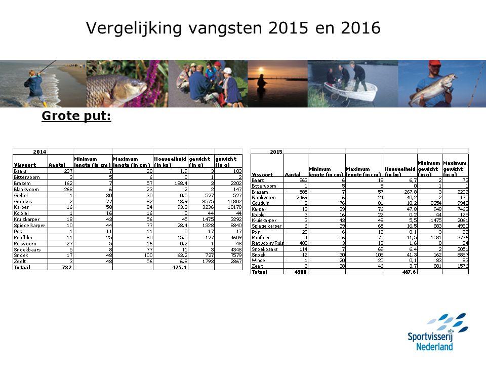 Vergelijking vangsten 2015 en 2016 Grote put: