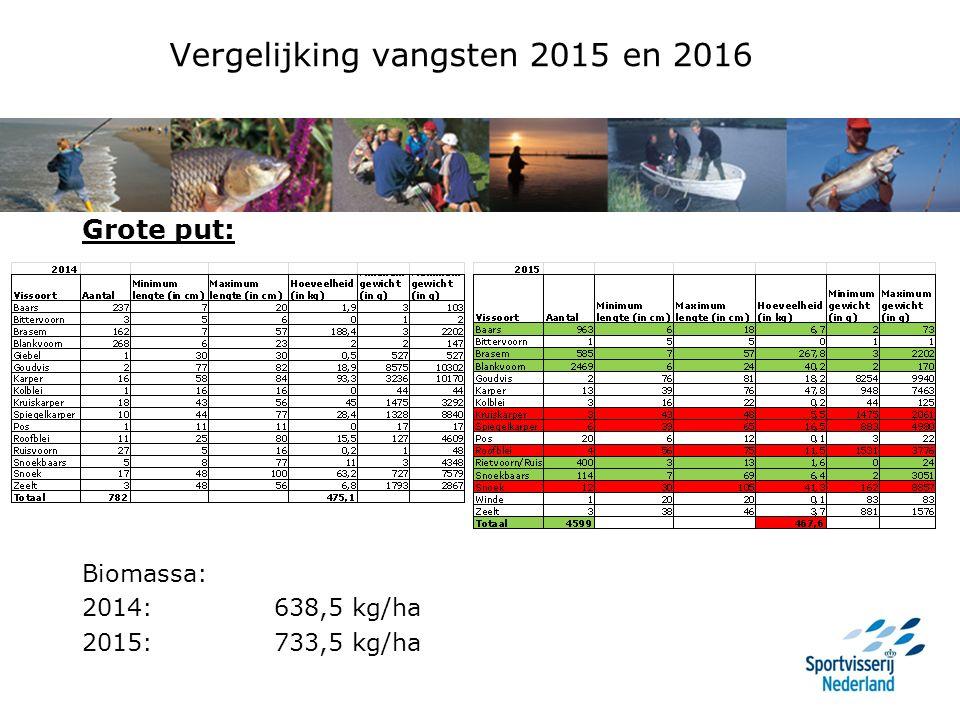 Vergelijking vangsten 2015 en 2016 Grote put: Biomassa: 2014:638,5 kg/ha 2015:733,5 kg/ha
