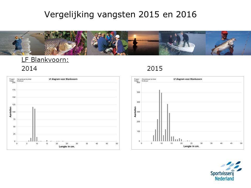 Vergelijking vangsten 2015 en 2016 LF Blankvoorn: 2014 2015