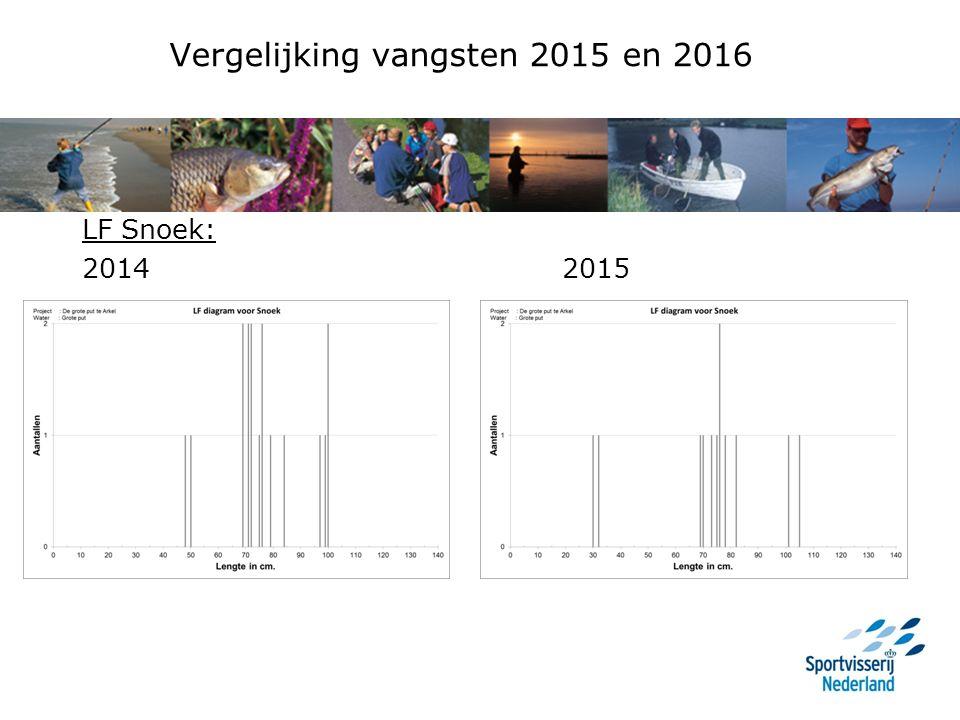 Vergelijking vangsten 2015 en 2016 LF Snoek: 2014 2015