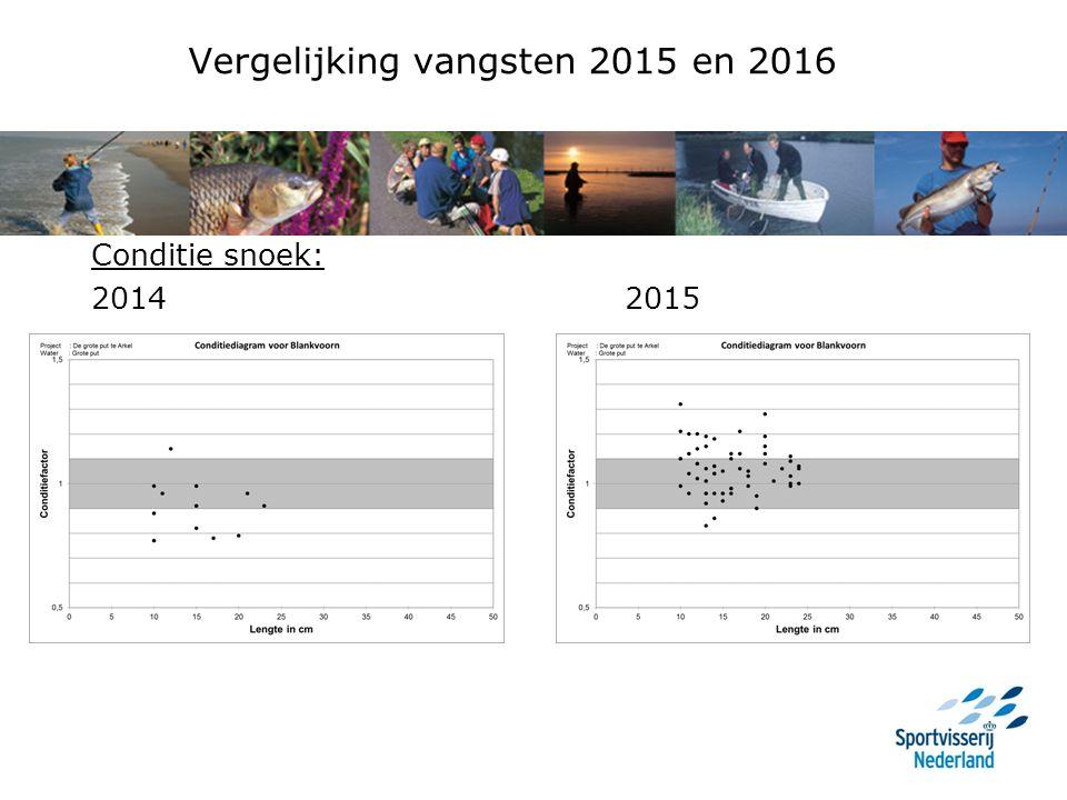 Vergelijking vangsten 2015 en 2016 Conditie snoek: 2014 2015