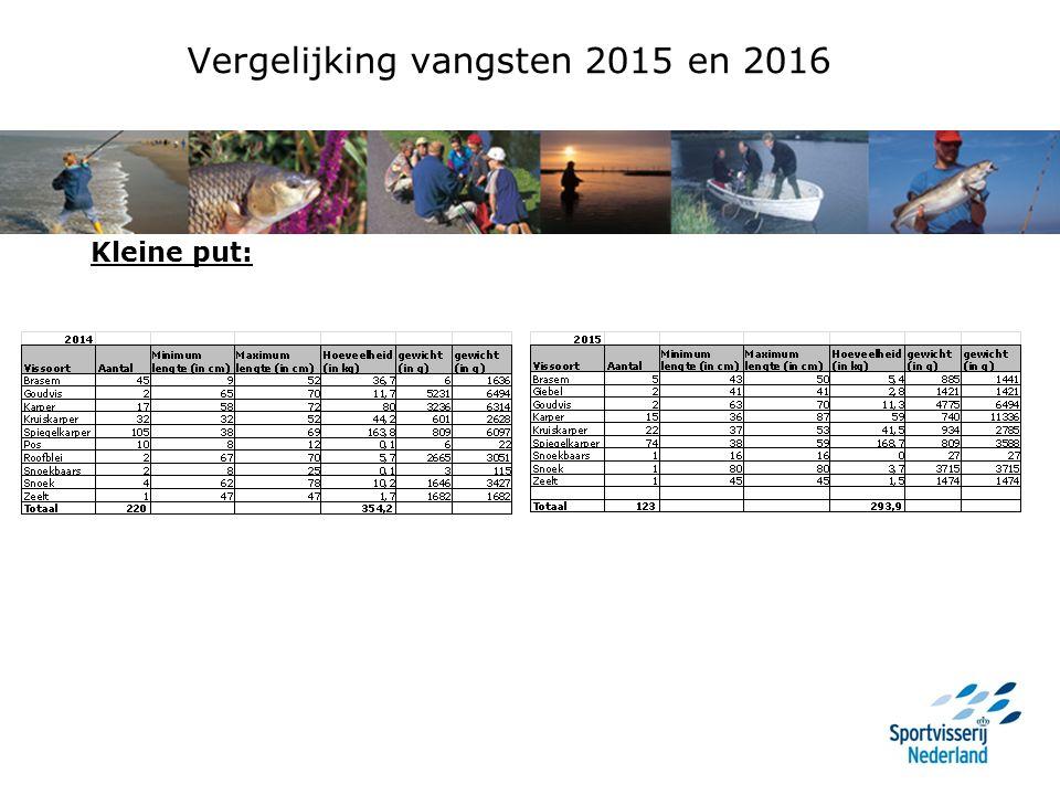 Vergelijking vangsten 2015 en 2016 Kleine put: