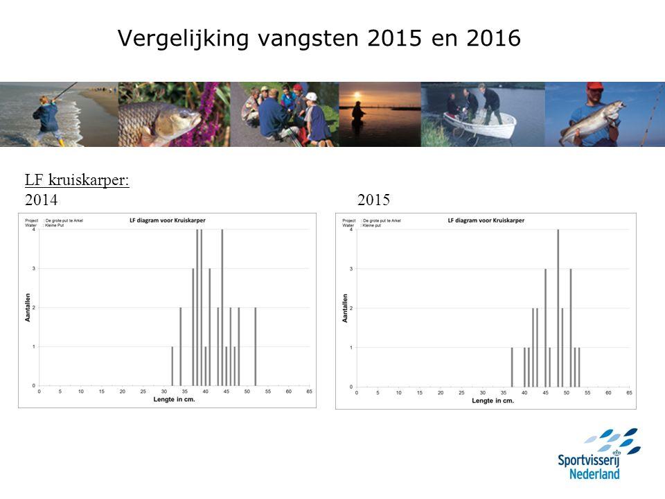 Vergelijking vangsten 2015 en 2016 LF kruiskarper: 20142015