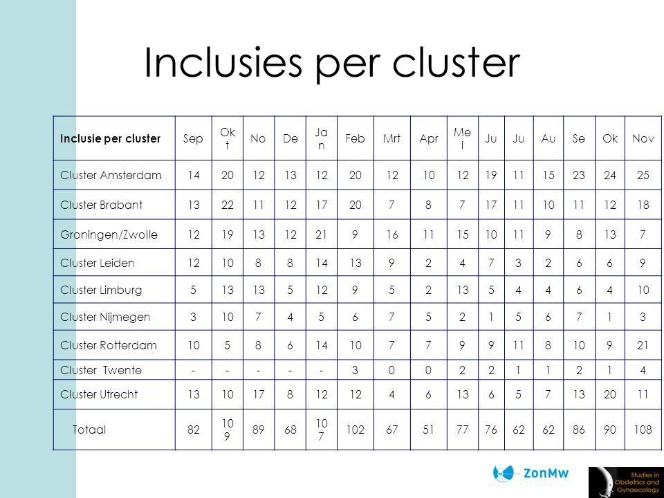 Inclusies per cluster Inclusie per cluster Sep Ok t NoDe Ja n FebMrtApr Me i Ju AuSeOkNov Cluster Amsterdam142012131220121012191115232425 Cluster Brabant132211121720787171110111218 Groningen/Zwolle12191312219161115101198137 Cluster Leiden1210881413924732669 Cluster Limburg513 512952135446410 Cluster Nijmegen3107456752156713 Cluster Rotterdam105861410779911810921 Cluster Twente-----3002211214 Cluster Utrecht131017812 4613657 2011 Totaal82 10 9 8968 10 7 1026751777662 8690108