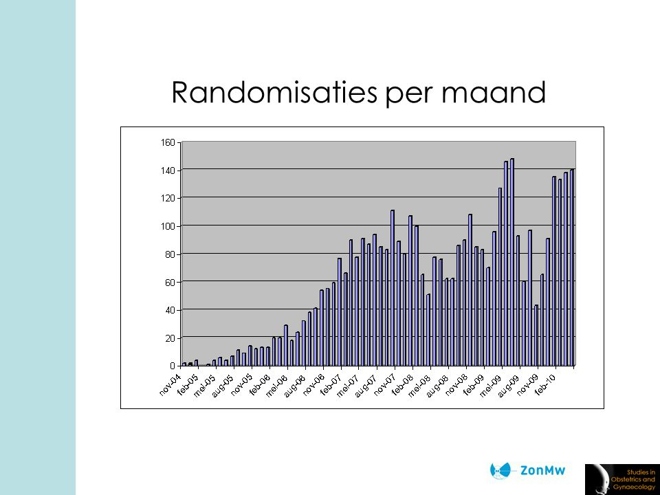 Randomisaties per maand