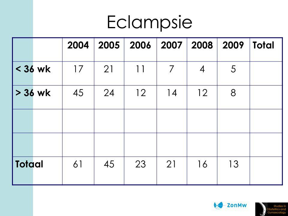 Eclampsie 200420052006200720082009Total < 36 wk 172111745 > 36 wk 45241214128 Totaal 614523211613
