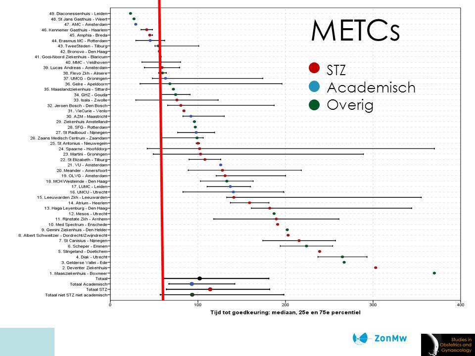 Vragen aan de adviesraad METCs STZ Academisch Overig