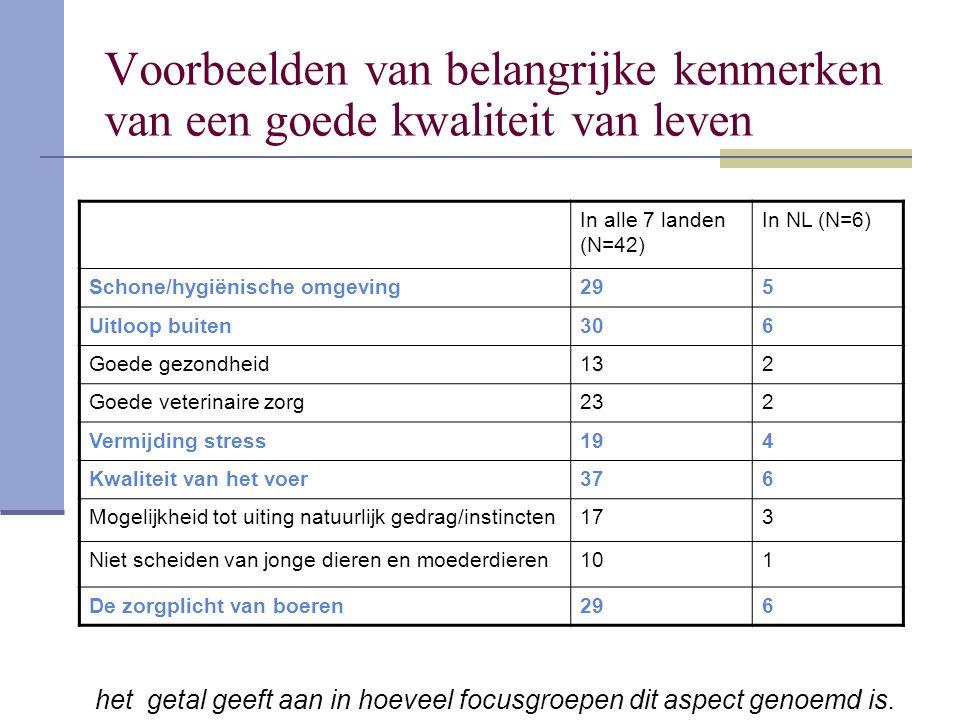 Voorbeelden van belangrijke kenmerken van een goede kwaliteit van leven In alle 7 landen (N=42) In NL (N=6) Schone/hygiënische omgeving295 Uitloop buiten306 Goede gezondheid132 Goede veterinaire zorg232 Vermijding stress194 Kwaliteit van het voer376 Mogelijkheid tot uiting natuurlijk gedrag/instincten173 Niet scheiden van jonge dieren en moederdieren101 De zorgplicht van boeren296 het getal geeft aan in hoeveel focusgroepen dit aspect genoemd is.