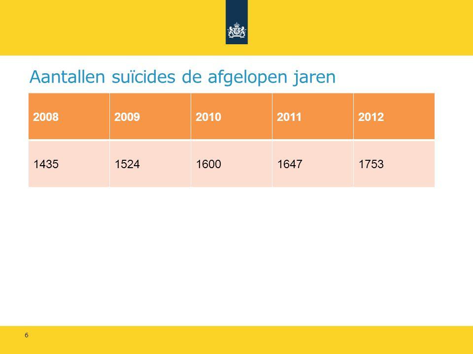 Suïcidepreventie op verschillende domeinen - Gezondheidszorg: toegang en continuïteit van goede zorg.