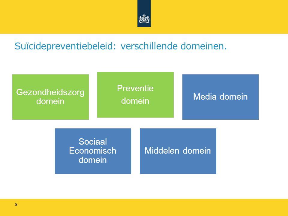 Suïcidepreventiebeleid: verschillende domeinen. Gezondheidszorg domein Preventie domein Media domein Sociaal Economisch domein Middelen domein 8
