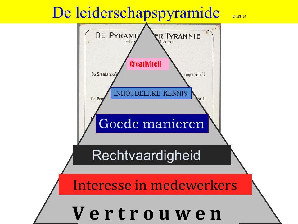 Bijlagen 1 De leiderschapspiramide 2 Managerialisme 3 WIJ/ZIJ conflict 4 Krachtenveld migratie