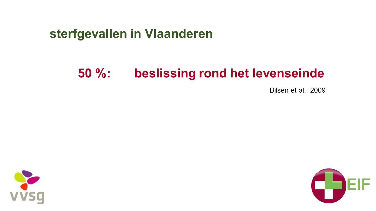 sterfgevallen in Vlaanderen 50 %:beslissing rond het levenseinde Bilsen et al., 2009