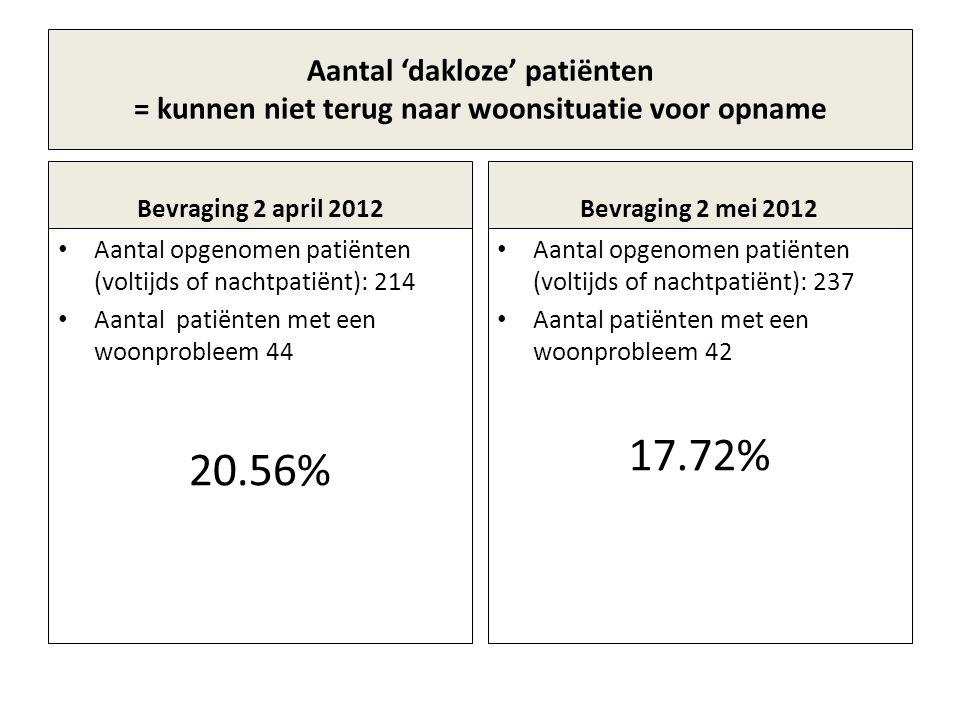 Aantal 'dakloze' patiënten = kunnen niet terug naar woonsituatie voor opname Bevraging 2 april 2012 Aantal opgenomen patiënten (voltijds of nachtpatiënt): 214 Aantal patiënten met een woonprobleem 44 20.56% Bevraging 2 mei 2012 Aantal opgenomen patiënten (voltijds of nachtpatiënt): 237 Aantal patiënten met een woonprobleem 42 17.72%