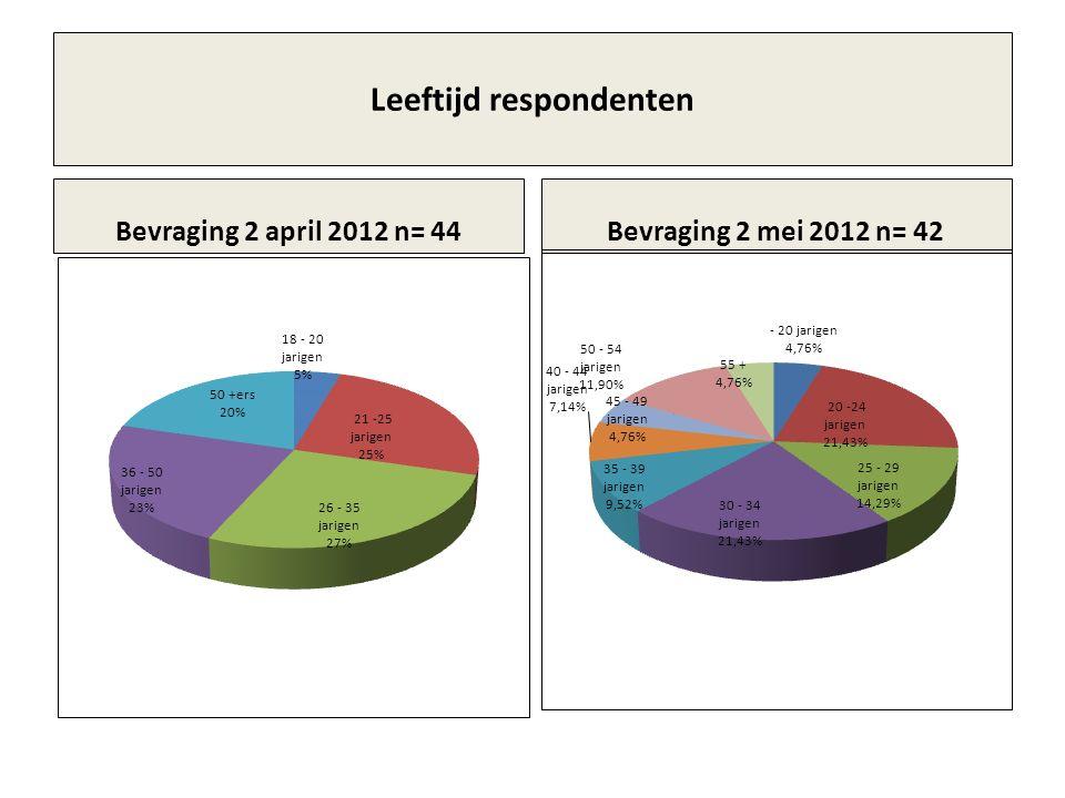 Leeftijd respondenten Bevraging 2 april 2012 n= 44Bevraging 2 mei 2012 n= 42