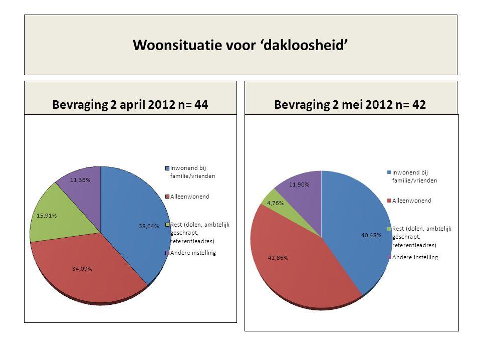 Woonsituatie voor 'dakloosheid' Bevraging 2 april 2012 n= 44Bevraging 2 mei 2012 n= 42