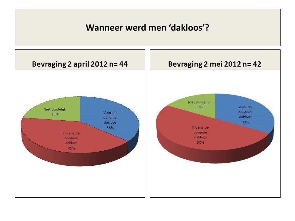 Wanneer werd men 'dakloos' Bevraging 2 april 2012 n= 44Bevraging 2 mei 2012 n= 42