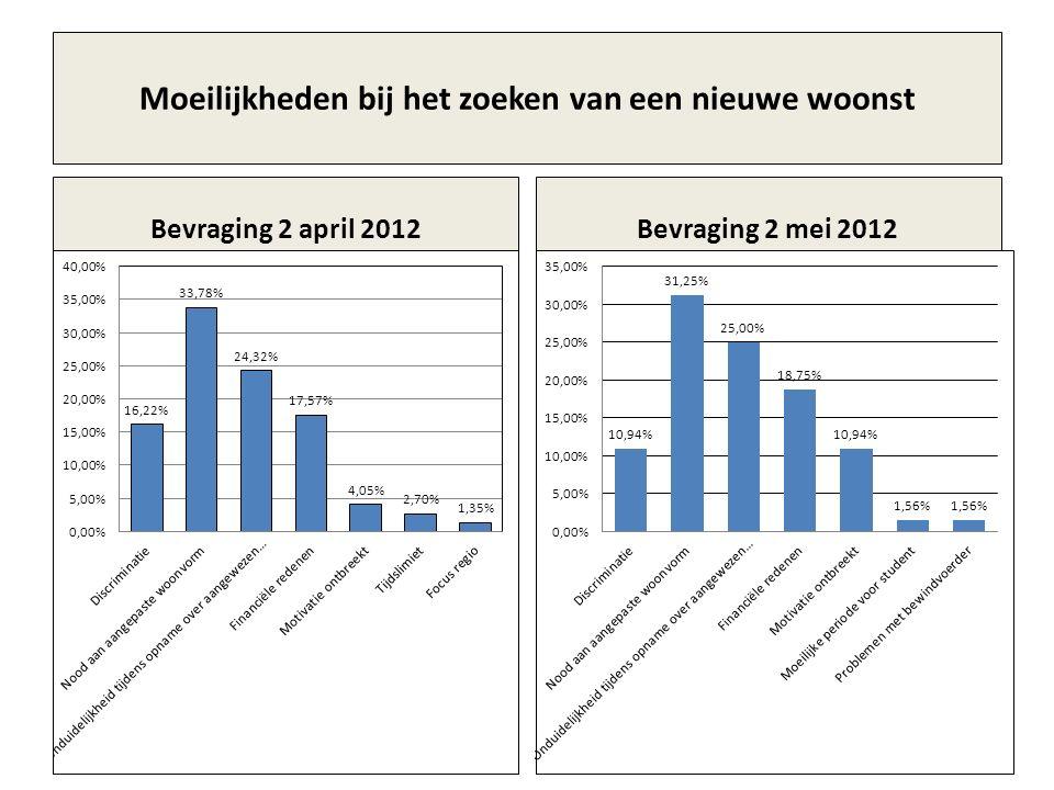 Moeilijkheden bij het zoeken van een nieuwe woonst Bevraging 2 april 2012Bevraging 2 mei 2012
