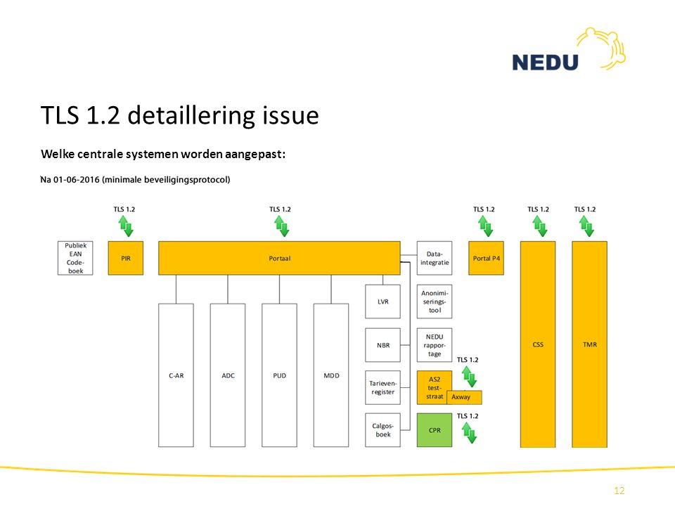 TLS 1.2 detaillering issue 12 Welke centrale systemen worden aangepast: