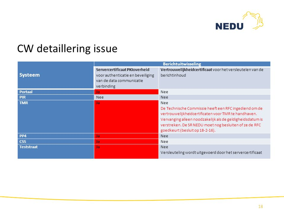 CW detaillering issue 18 Systeem Berichtuitwisseling Servercertificaat PKIoverheid voor authenticatie en beveiliging van de data communicatie verbindi