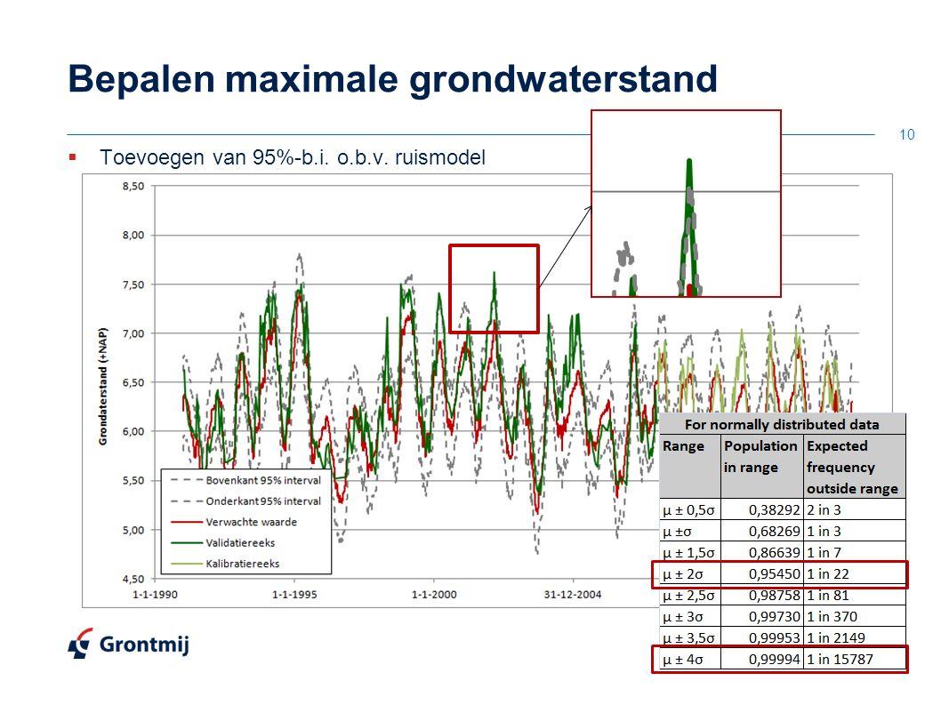 Bepalen maximale grondwaterstand  Toevoegen van 95%-b.i. o.b.v. ruismodel 10