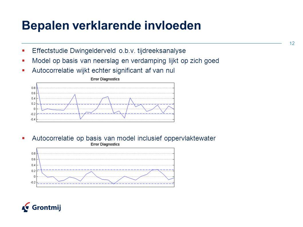 Bepalen verklarende invloeden  Effectstudie Dwingelderveld o.b.v. tijdreeksanalyse  Model op basis van neerslag en verdamping lijkt op zich goed  A