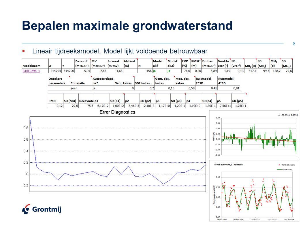 Bepalen maximale grondwaterstand 8  Lineair tijdreeksmodel. Model lijkt voldoende betrouwbaar