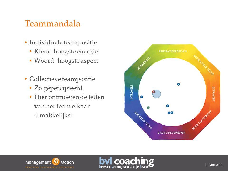 | Pagina 11 Teammandala Individuele teampositie Kleur=hoogste energie Woord=hoogste aspect Collectieve teampositie Zo gepercipieerd Hier ontmoeten de leden van het team elkaar 't makkelijkst