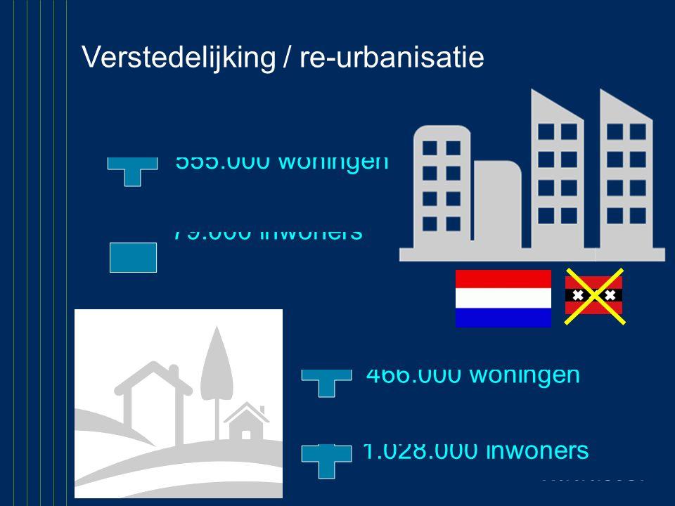 1.028.000 inwoners 79.000 inwoners 555.000 woningen 466.000 woningen