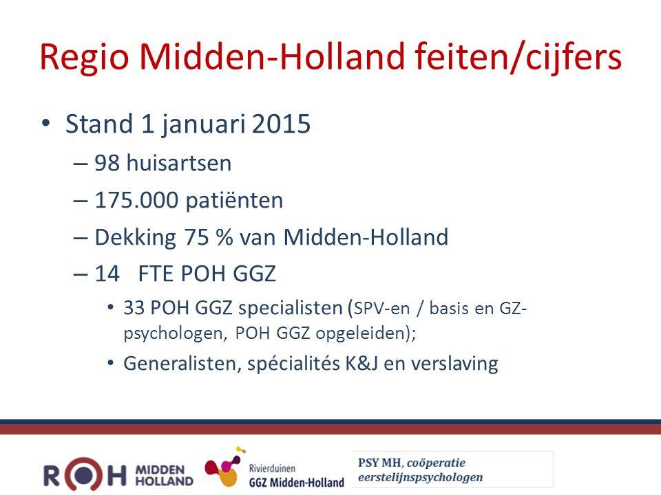 Regio Midden-Holland feiten/cijfers Stand 1 januari 2015 – 98 huisartsen – 175.000 patiënten – Dekking 75 % van Midden-Holland – 14 FTE POH GGZ 33 POH GGZ specialisten ( SPV-en / basis en GZ- psychologen, POH GGZ opgeleiden); Generalisten, spécialités K&J en verslaving
