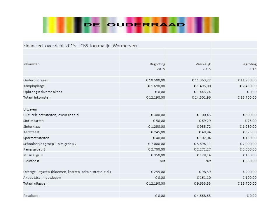 Financieel overzicht 2015 - ICBS Toermalijn Wormerveer InkomstenBegroting 2015 Werkelijk 2015 Begroting 2016 Ouderbijdragen€ 10.500,00€ 11.363,22€ 11.250,00 Kampbijdrage€ 1.690,00€ 1.495,00€ 2.450,00 Opbrengst diverse akties€ 0,00€ 1.443,74€ 0,00 Totaal inkomsten€ 12.190,00€ 14.301,96€ 13.700,00 Uitgaven Culturele activiteiten, excursies e.d€ 300,00€ 100,43€ 300,00 Sint Maarten€ 50,00€ 69,29€ 75,00 Sinterklaas€ 1.250,00€ 955,72€ 1.250,00 Kerstfeest€ 245,00€ 49,84€ 625,00 Sportactiviteiten€ 40,00€ 102,04€ 150,00 Schoolreisjes groep 1 t/m groep 7€ 7.000,00€ 5.696,11€ 7.000,00 Kamp groep 8€ 2.700,00€ 2.271,27€ 3.500,00 Musical gr.