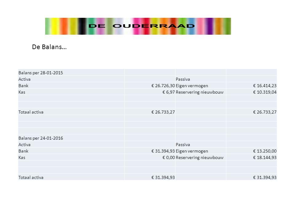 De Balans… Balans per 28-01-2015 Activa Passiva Bank€ 26.726,30Eigen vermogen€ 16.414,23 Kas€ 6,97Reservering nieuwbouw€ 10.319,04 Totaal activa€ 26.733,27 Balans per 24-01-2016 Activa Passiva Bank€ 31.394,93Eigen vermogen€ 13.250,00 Kas€ 0,00Reservering nieuwbouw€ 18.144,93 Totaal activa€ 31.394,93