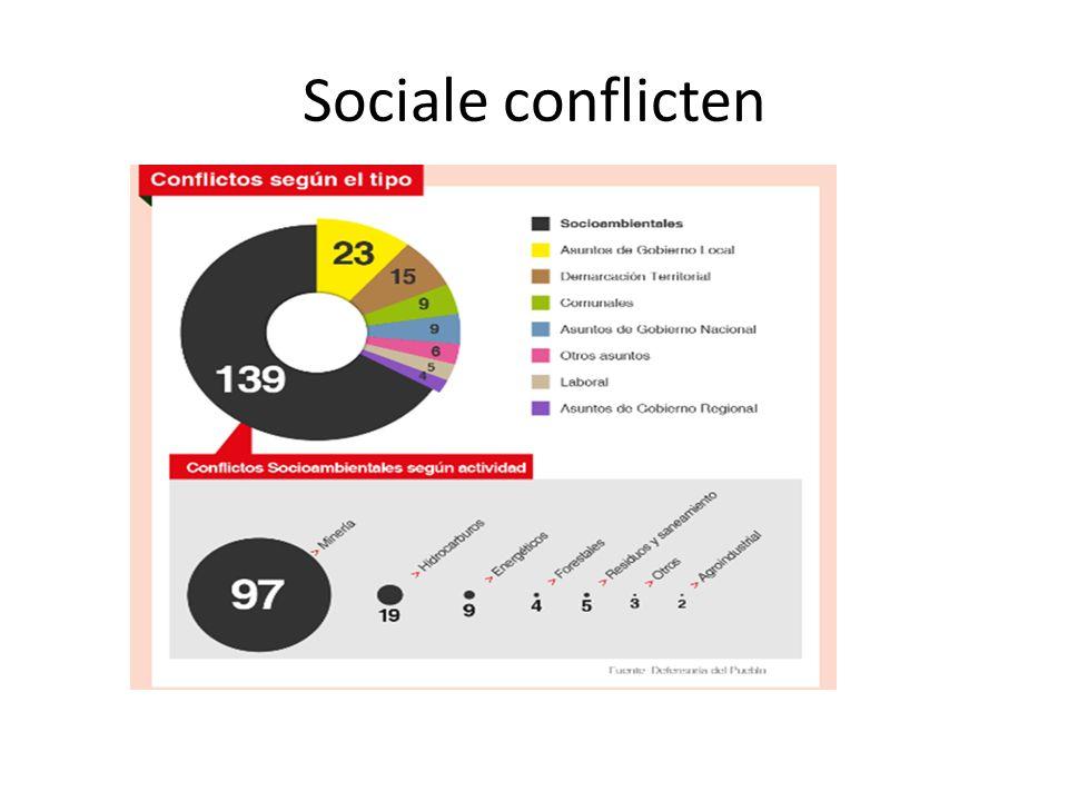 Sociale conflicten