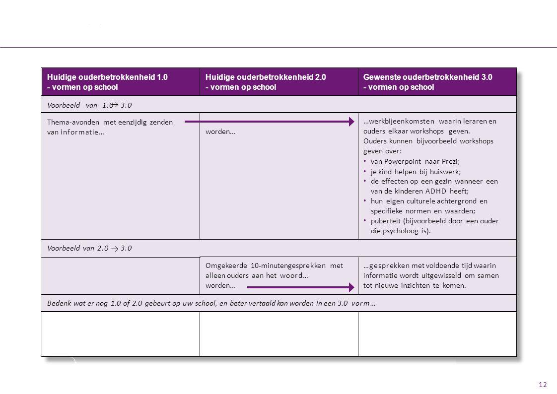 Huidige ouderbetrokkenheid 2.0 - vormen op school Gewenste ouderbetrokkenheid 3.0 - vormen op school Huidige ouderbetrokkenheid 1.0 - vormen op school