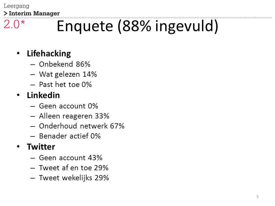 Enquete (88% ingevuld) Lifehacking – Onbekend 86% – Wat gelezen 14% – Past het toe 0% Linkedin – Geen account 0% – Alleen reageren 33% – Onderhoud netwerk 67% – Benader actief 0% Twitter – Geen account 43% – Tweet af en toe 29% – Tweet wekelijks 29% 5