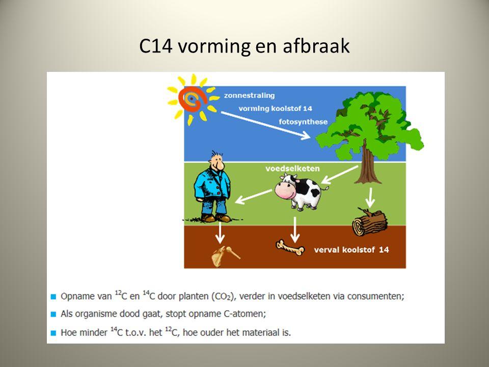C14 methode halfwaardetijd Verval C14 is anders dan gewone koolstof.