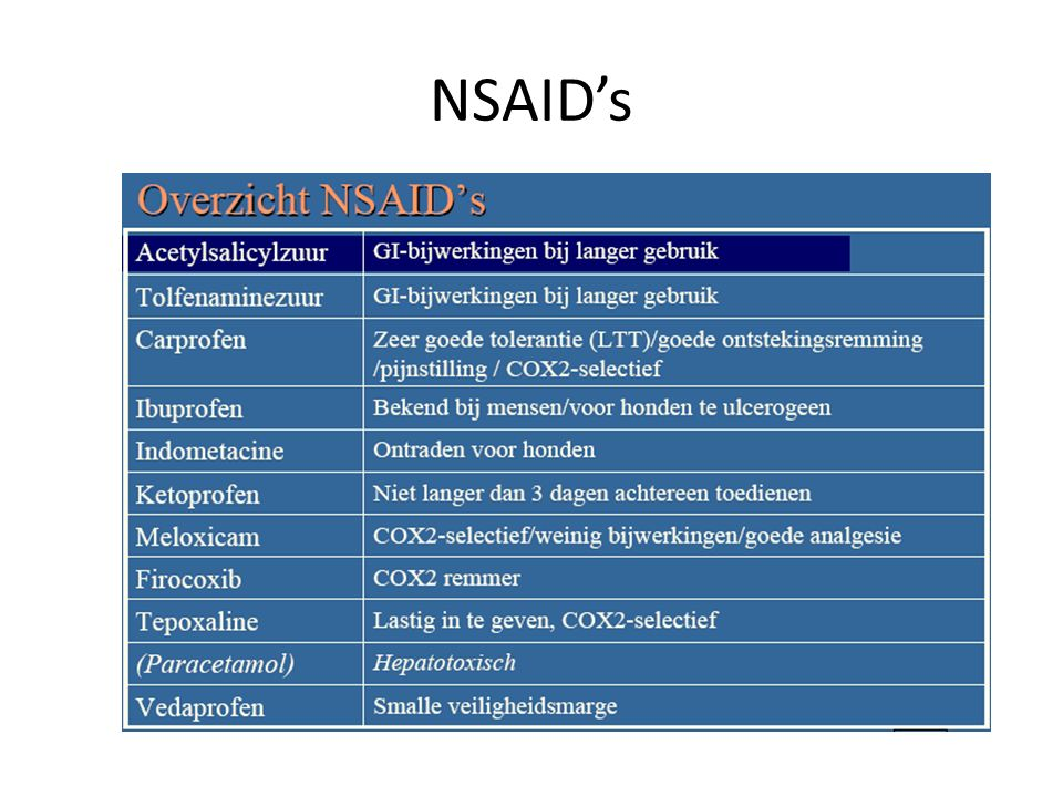 NSAID's
