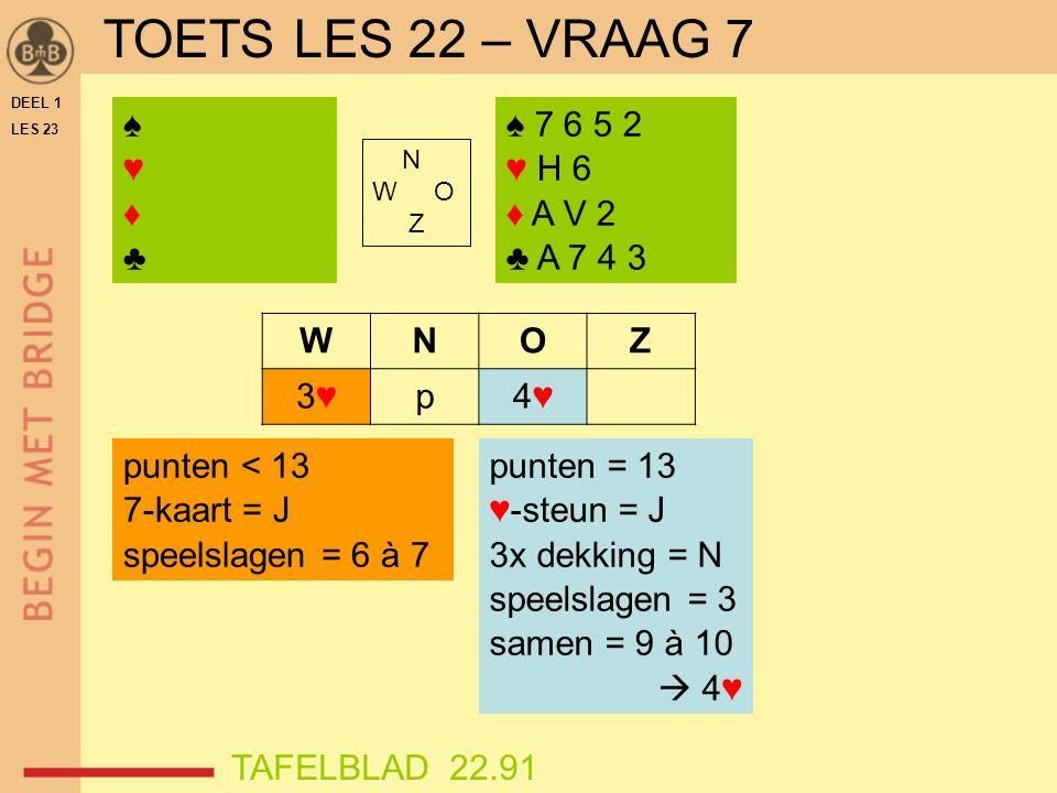 DEEL 1 LES 23 ♠♥♦♣♠♥♦♣ N W O Z WNOZ 3♥3♥p4♥4♥ ♠ 7 6 5 2 ♥ H 6 ♦ A V 2 ♣ A 7 4 3 punten < 13 7-kaart = J speelslagen = 6 à 7 punten = 13 ♥-steun = J 3x dekking = N speelslagen = 3 samen = 9 à 10  4♥ TAFELBLAD 22.91 TOETS LES 22 – VRAAG 7
