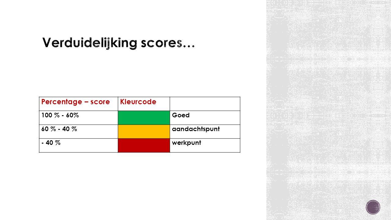 Percentage – scoreKleurcode 100 % - 60% Goed 60 % - 40 % aandachtspunt - 40 % werkpunt