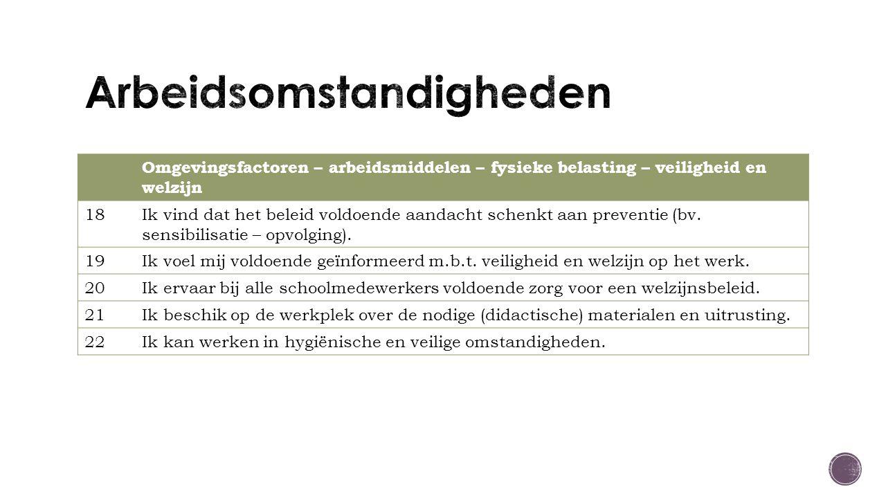 Omgevingsfactoren – arbeidsmiddelen – fysieke belasting – veiligheid en welzijn 18Ik vind dat het beleid voldoende aandacht schenkt aan preventie (bv.