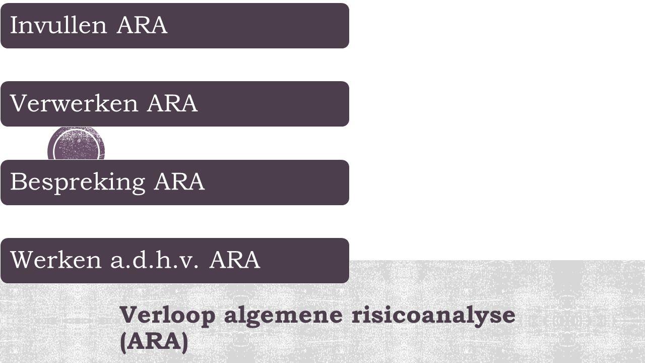 Verloop algemene risicoanalyse (ARA) Invullen ARAVerwerken ARABespreking ARAWerken a.d.h.v. ARA